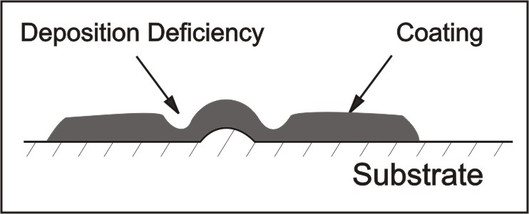 Figure 2: Deposition Deficiency on an Irregular Substrate