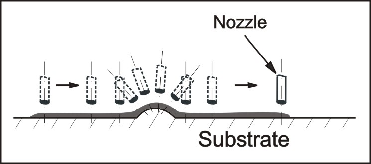 Figure 3: Nozzle Following Substrate's Shape